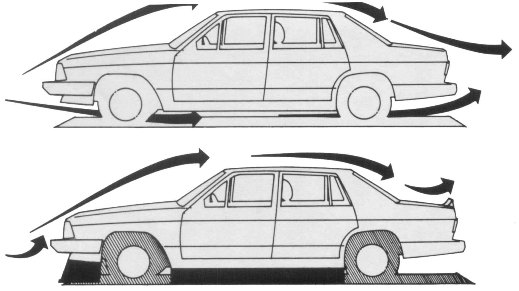 Aerodynamics of Automobiles for Better Understanding